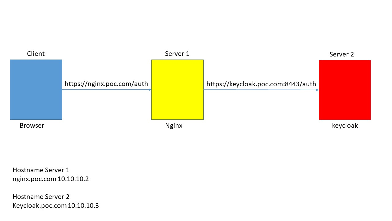 Reverse proxy from NGINX to Keycloak with 2FA